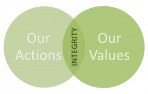 Integrity-actions-values